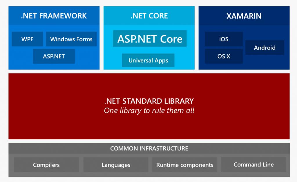 How Microsoft Made Me Love  NET Core And C# Again | Kaushal